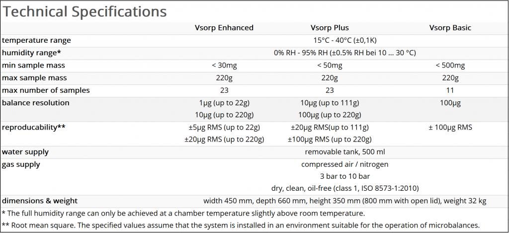 Especificações Técnicas do Analisador de Sorção de Umidade Vsorp